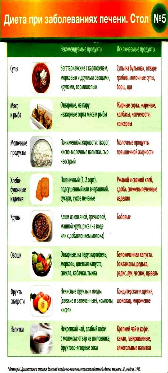 Что нельзя есть при циррозе печени